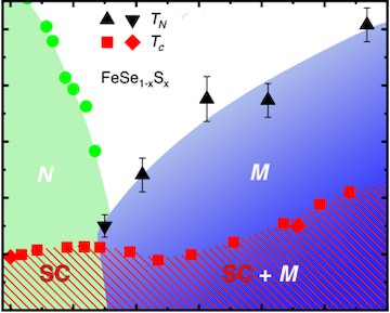 Extended Magnetic Dome Induced by Low Pressures in Superconducting FeSe1– xSx